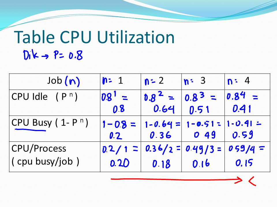 Table CPU Utilization Job 1 2 3 4 CPU Idle ( P n ) CPU Busy ( 1- P n )