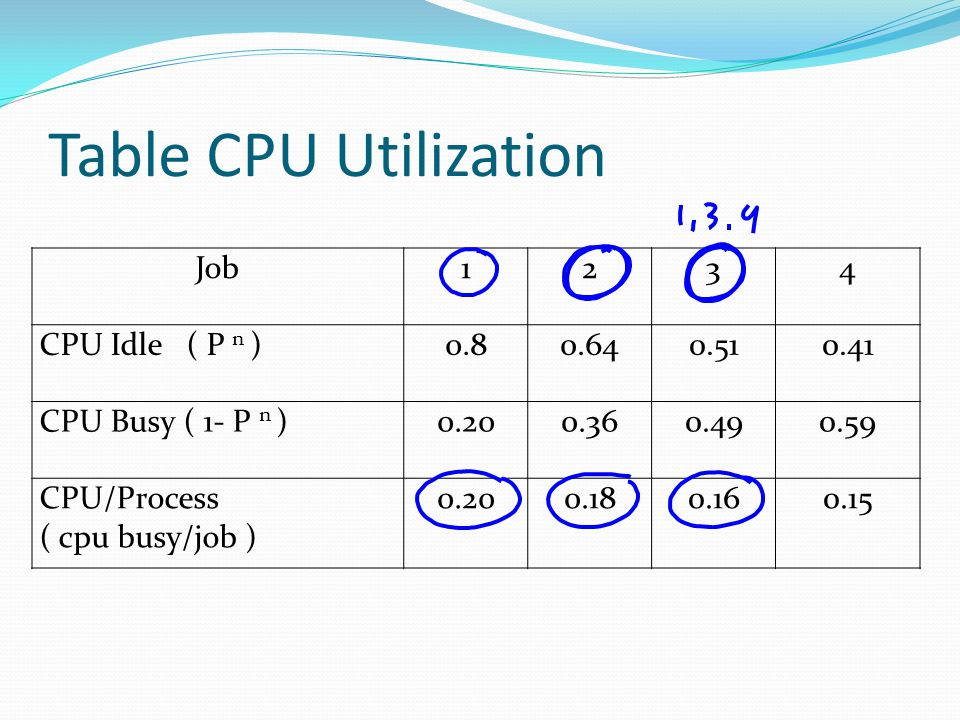 Table CPU Utilization Job 1 2 3 4 CPU Idle ( P n ) 0.8 0.64 0.51 0.41