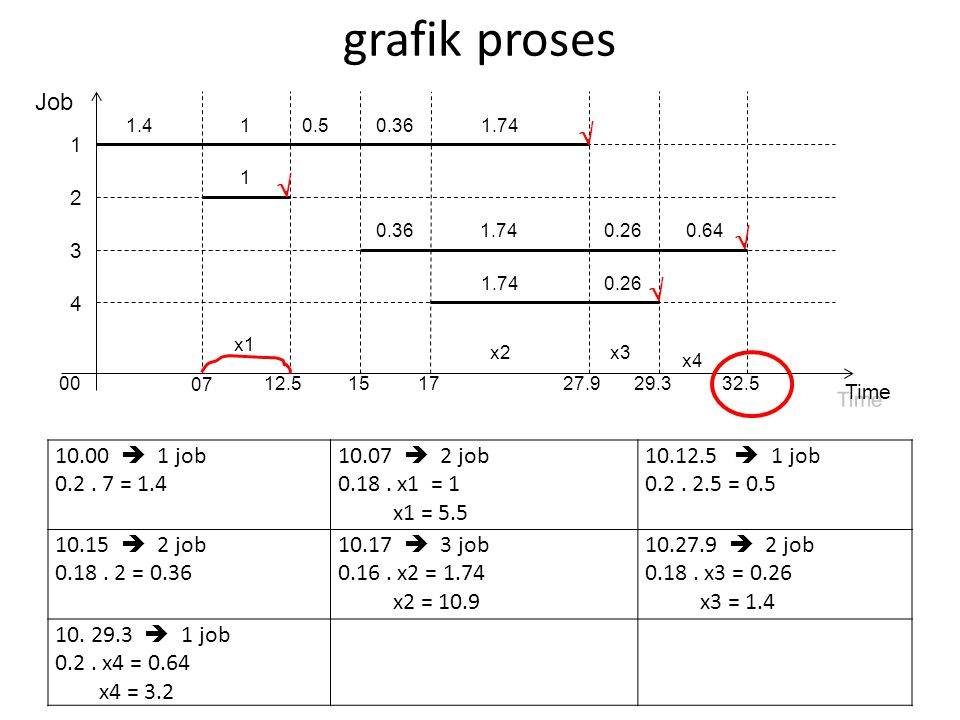 grafik proses     Job 10.00  1 job 0.2 . 7 = 1.4 10.07  2 job