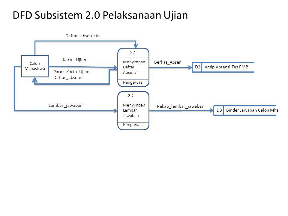DFD Subsistem 2.0 Pelaksanaan Ujian