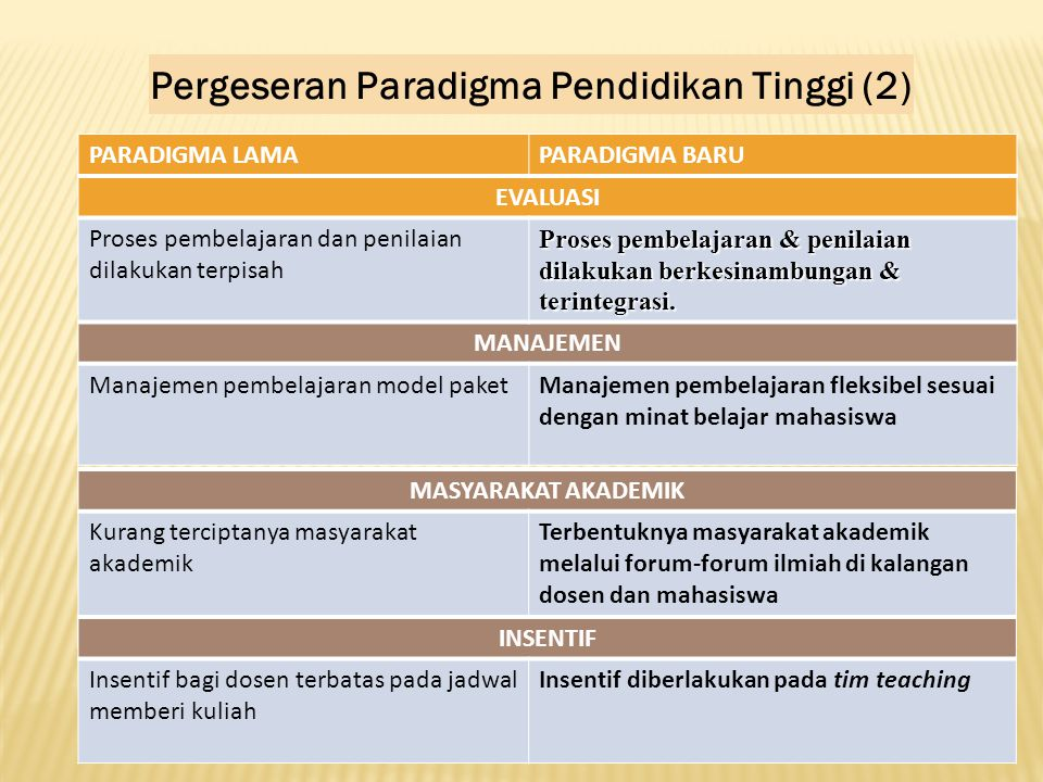 Pergeseran Paradigma Pendidikan Tinggi (2)