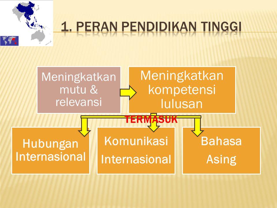 1. Peran Pendidikan Tinggi