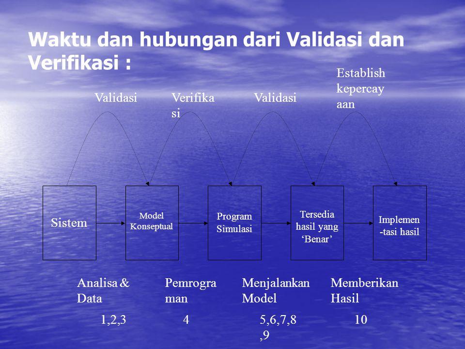 Waktu dan hubungan dari Validasi dan Verifikasi :