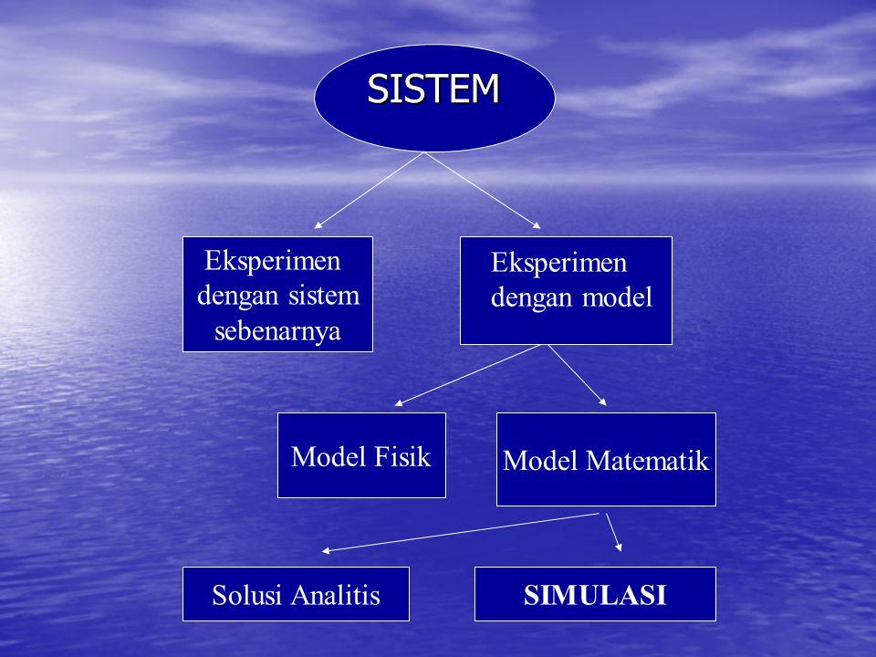 SISTEM Eksperimen dengan sistem sebenarnya dengan model