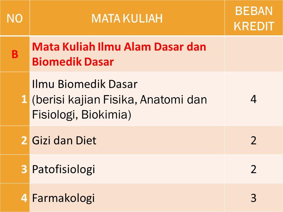 NO MATA KULIAH. BEBAN KREDIT. B. Mata Kuliah Ilmu Alam Dasar dan Biomedik Dasar. 1. Ilmu Biomedik Dasar.