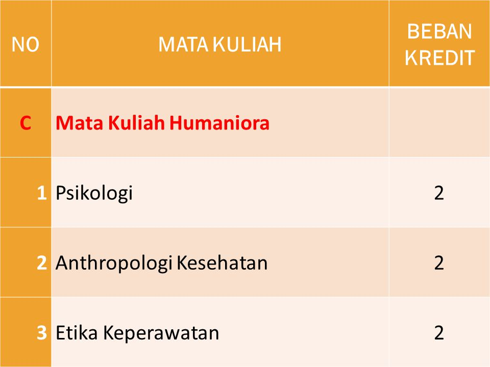 NO MATA KULIAH. BEBAN KREDIT. C. Mata Kuliah Humaniora. 1. Psikologi. 2. Anthropologi Kesehatan.