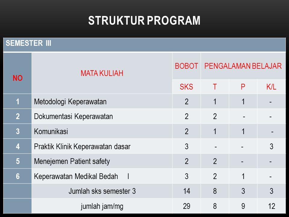 STRUKTUR PROGRAM SEMESTER III NO MATA KULIAH BOBOT PENGALAMAN BELAJAR
