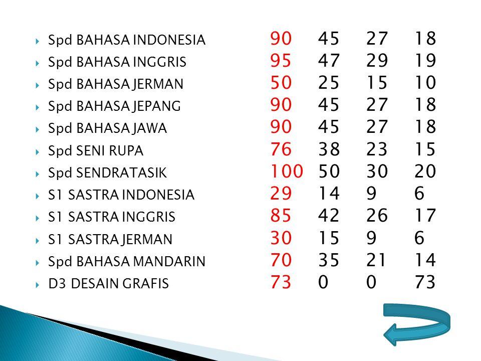Spd BAHASA INDONESIA 90 45 27 18 Spd BAHASA INGGRIS 95 47 29 19. Spd BAHASA JERMAN 50 25 15 10.