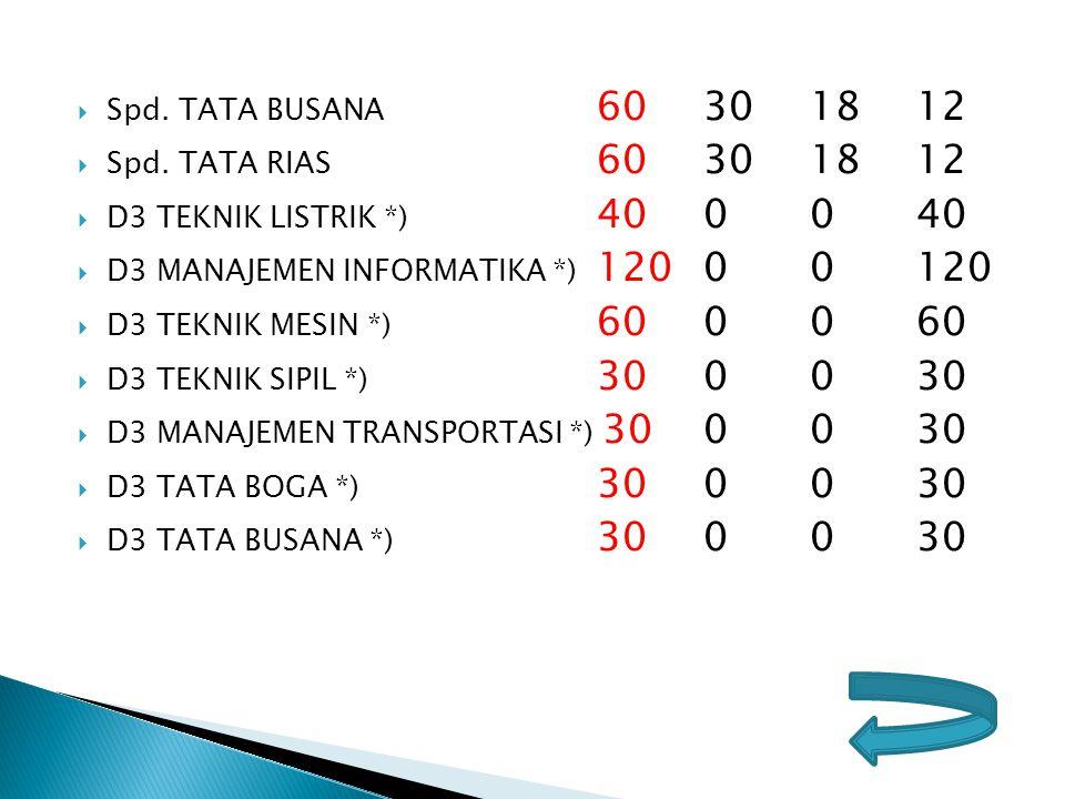 Spd. TATA BUSANA 60 30 18 12 Spd. TATA RIAS 60 30 18 12. D3 TEKNIK LISTRIK *) 40 0 0 40. D3 MANAJEMEN INFORMATIKA *) 120 0 0 120.