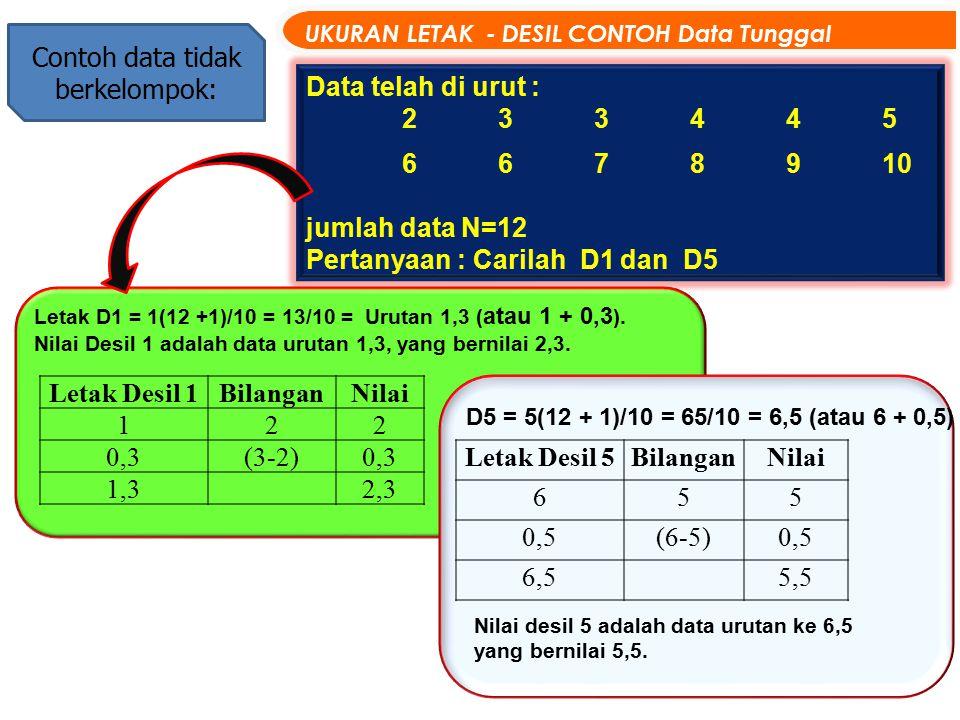 Contoh data tidak berkelompok: