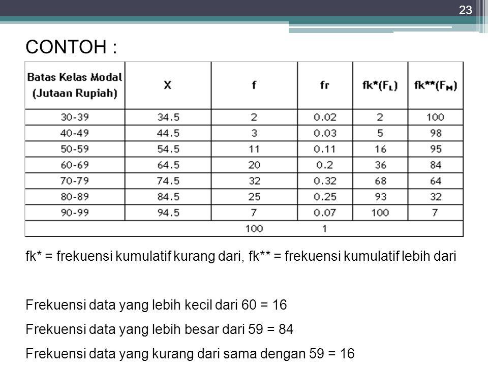CONTOH : CONTOH. fk* = frekuensi kumulatif kurang dari, fk** = frekuensi kumulatif lebih dari. Frekuensi data yang lebih kecil dari 60 = 16.