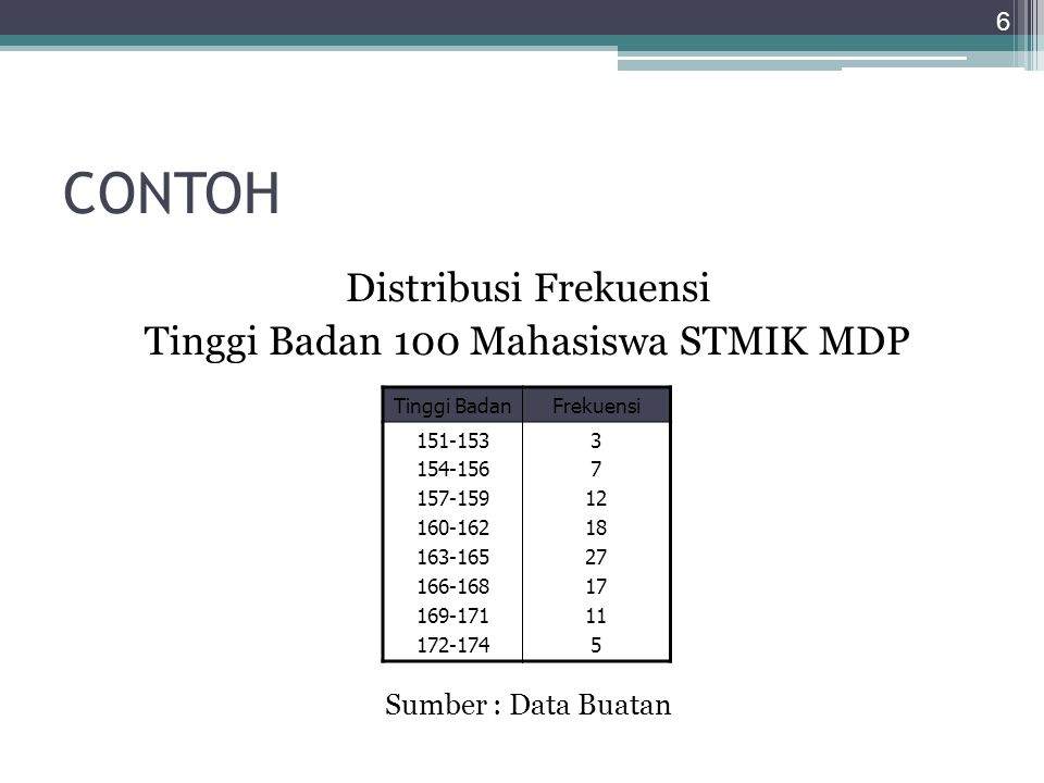 Tinggi Badan 100 Mahasiswa STMIK MDP