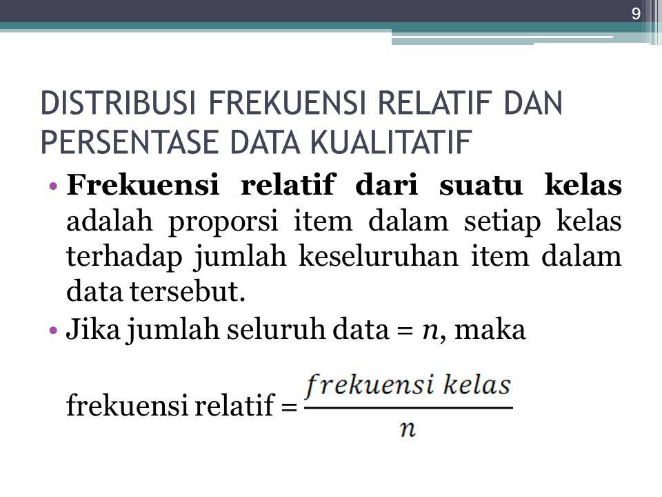 DISTRIBUSI FREKUENSI RELATIF DAN PERSENTASE DATA KUALITATIF