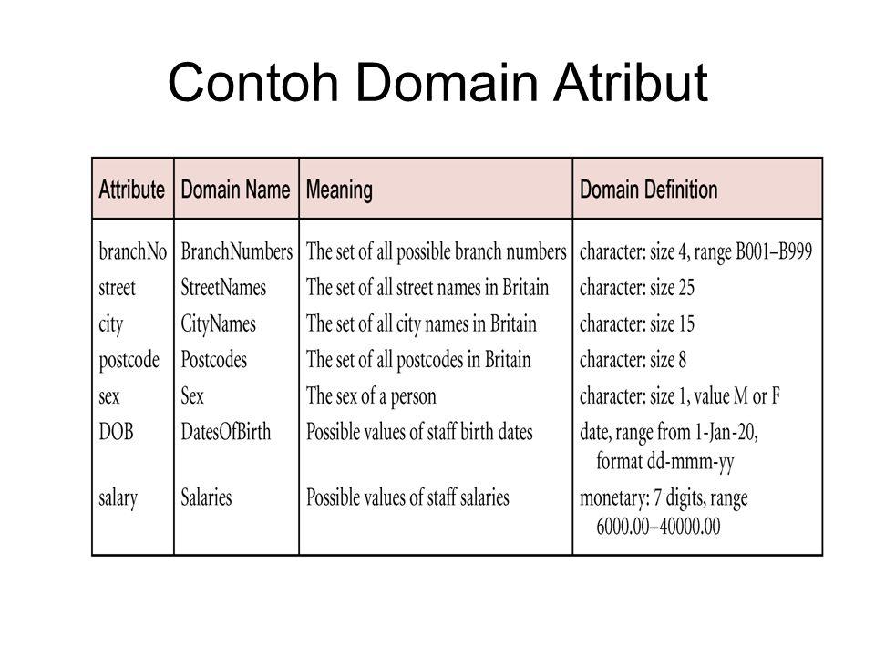 Contoh Domain Atribut