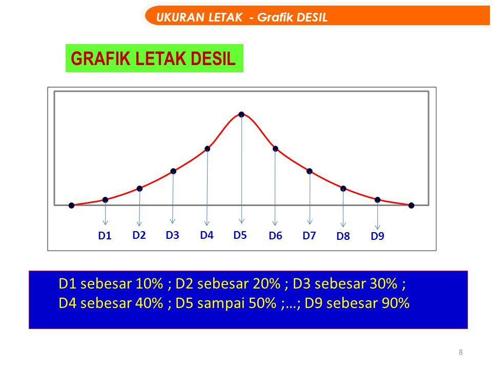 GRAFIK LETAK DESIL UKURAN LETAK - Grafik DESIL D1 D2 D3 D4 D5 D6 D7 D8