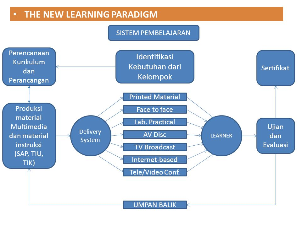 THE NEW LEARNING PARADIGM