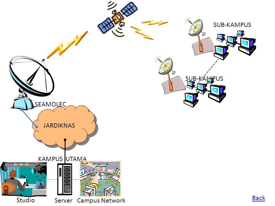 SUB-KAMPUS SUB-KAMPUS SEAMOLEC JARDIKNAS KAMPUS UTAMA Back Studio Server Campus Network