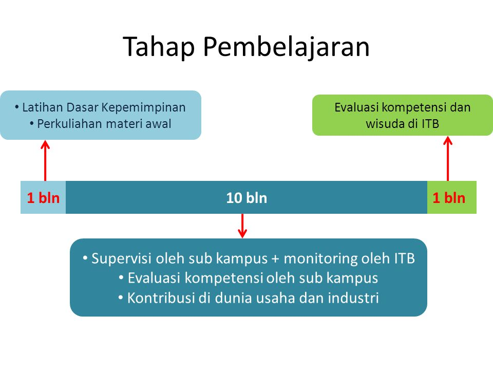 Tahap Pembelajaran 1 bln 10 bln 1 bln