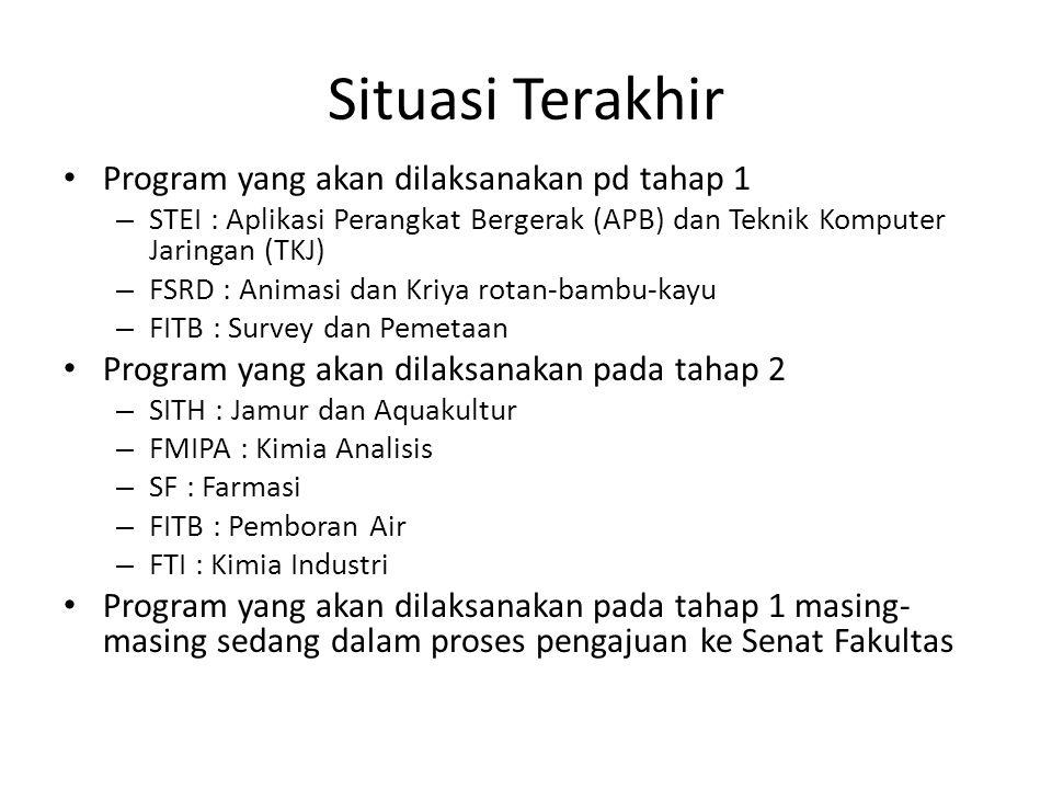 Situasi Terakhir Program yang akan dilaksanakan pd tahap 1