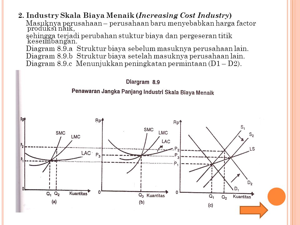 2. Industry Skala Biaya Menaik (Increasing Cost Industry)