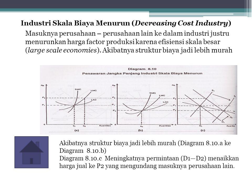 Industri Skala Biaya Menurun (Decreasing Cost Industry)