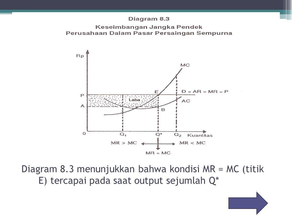 Diagram 8.3 menunjukkan bahwa kondisi MR = MC (titik E) tercapai pada saat output sejumlah Q*