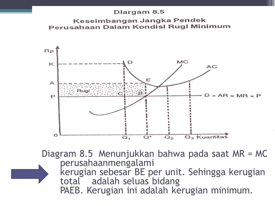 Diagram 8.5 Menunjukkan bahwa pada saat MR = MC perusahaanmengalami kerugian sebesar BE per unit.
