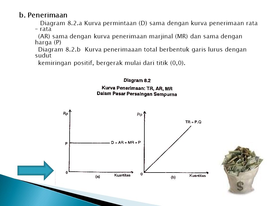 b. Penerimaan Diagram 8.2.a Kurva permintaan (D) sama dengan kurva penerimaan rata – rata.