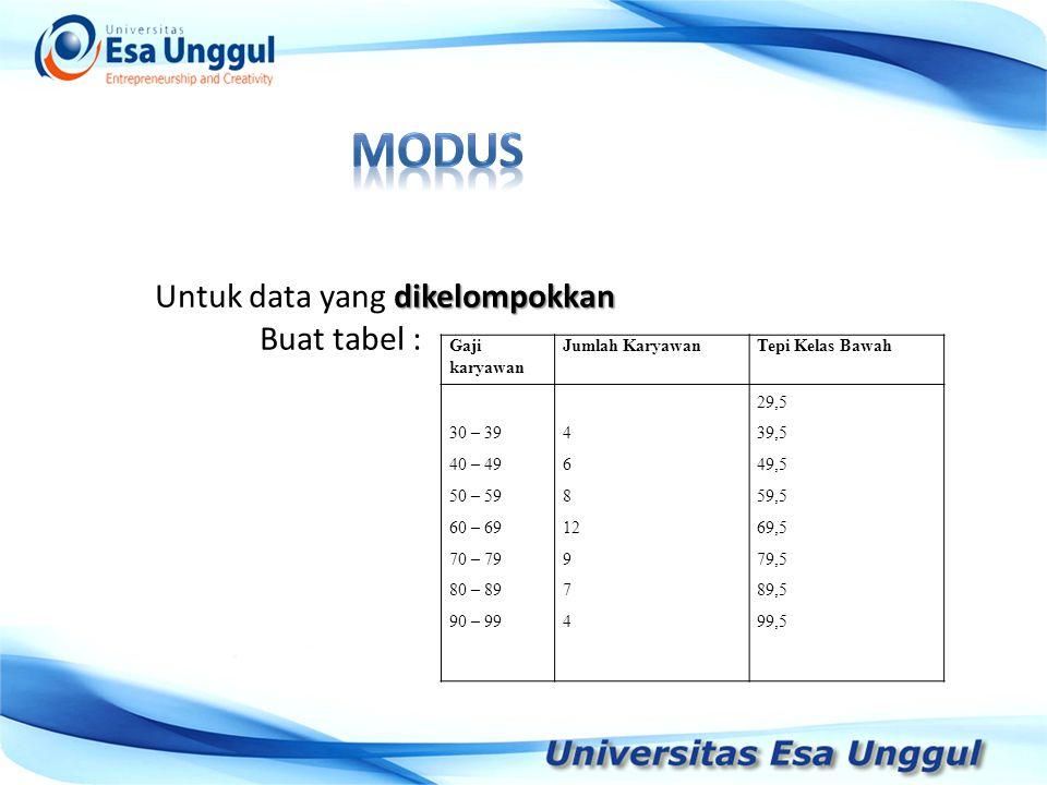 modus Untuk data yang dikelompokkan Buat tabel : Tahun