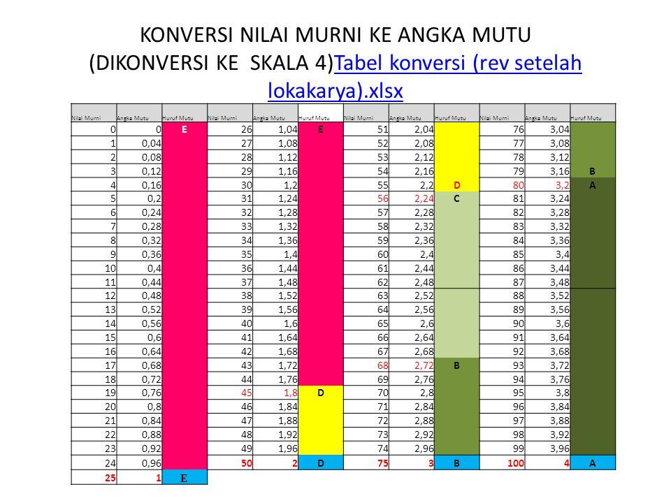 KONVERSI NILAI MURNI KE ANGKA MUTU (DIKONVERSI KE SKALA 4)Tabel konversi (rev setelah lokakarya).xlsx