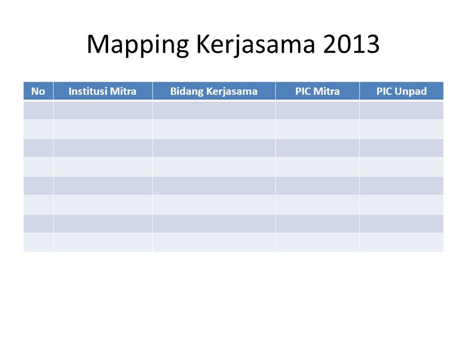 Mapping Kerjasama 2013 No Institusi Mitra Bidang Kerjasama PIC Mitra