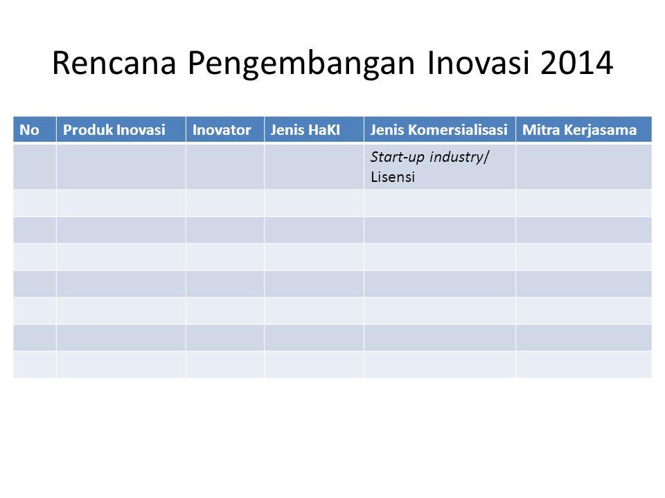 Rencana Pengembangan Inovasi 2014