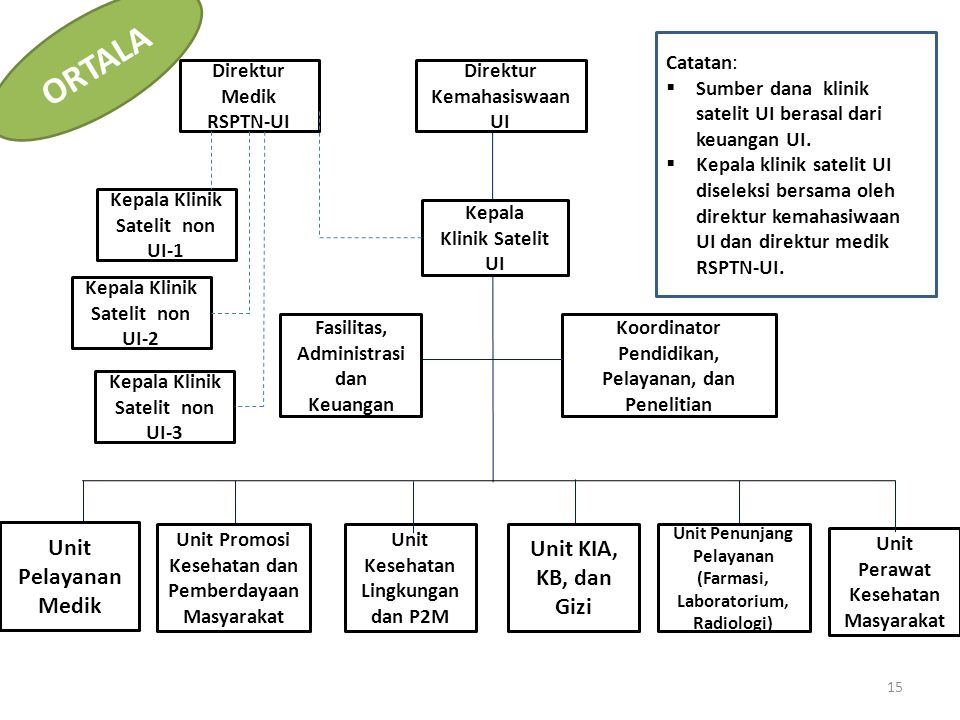 ORTALA Unit Pelayanan Medik Unit KIA, KB, dan Gizi Catatan: