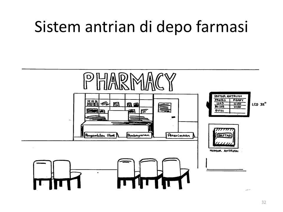 Sistem antrian di depo farmasi