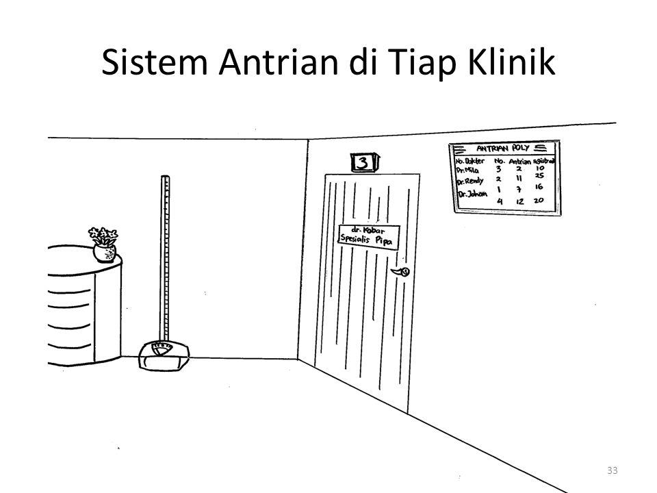 Sistem Antrian di Tiap Klinik
