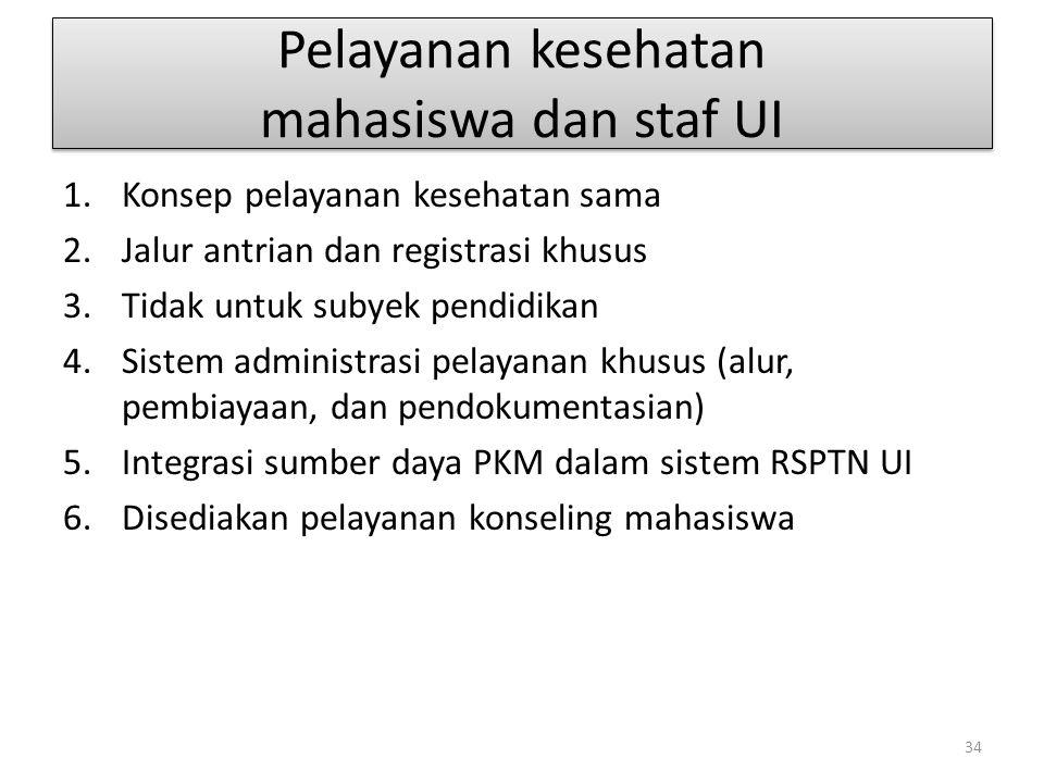 Pelayanan kesehatan mahasiswa dan staf UI