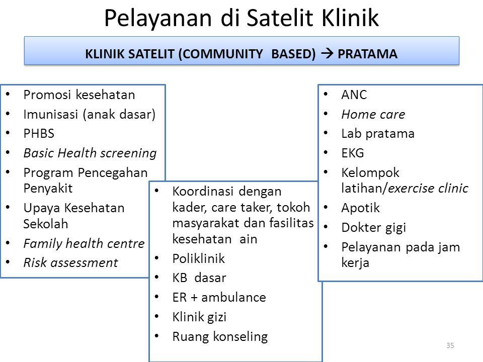 Pelayanan di Satelit Klinik