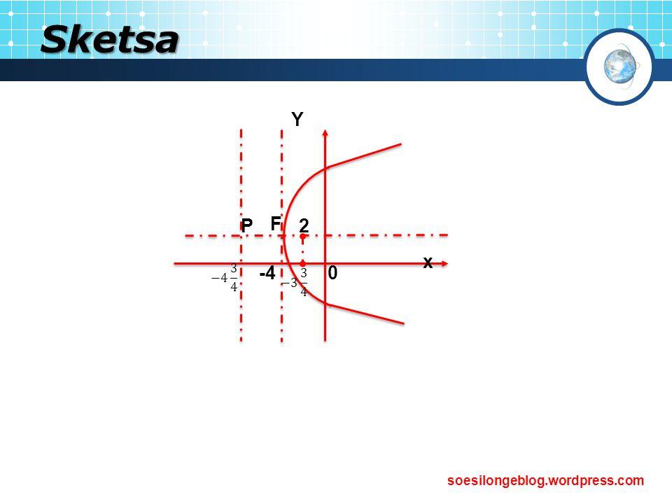 Sketsa x Y F P 2 -4 −3 3 4 −4 3 4
