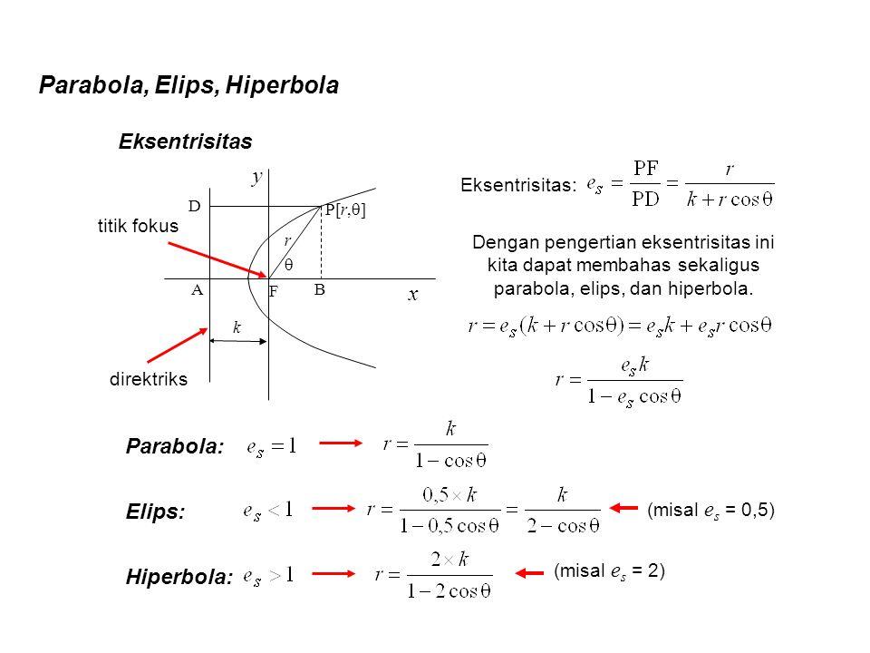 Parabola, Elips, Hiperbola