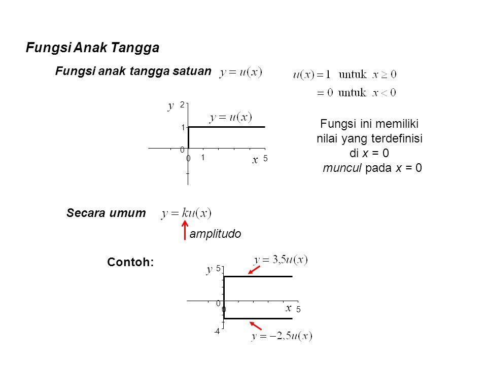 Fungsi ini memiliki nilai yang terdefinisi di x = 0