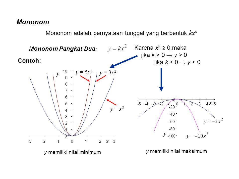 Mononom Mononom adalah pernyataan tunggal yang berbentuk kxn