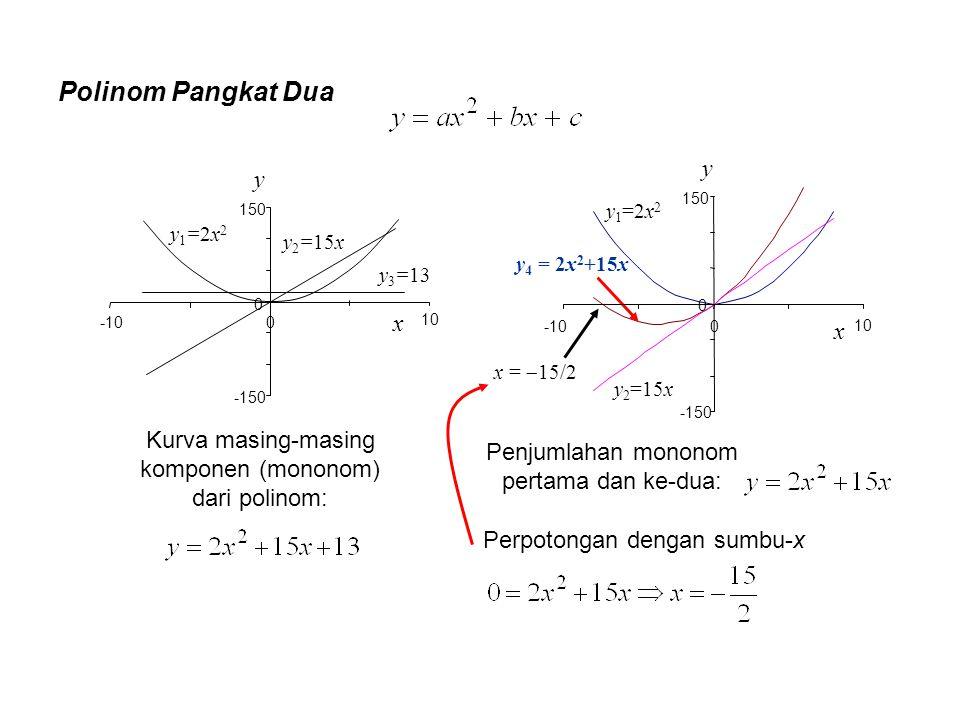 Polinom Pangkat Dua y y x x