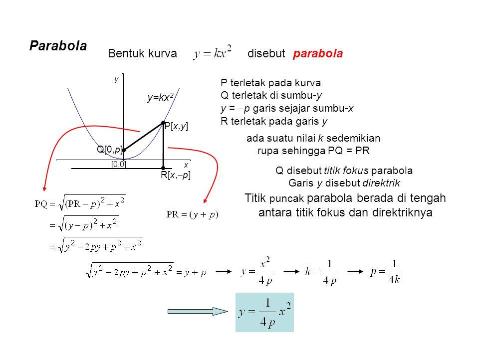 Parabola Bentuk kurva disebut parabola