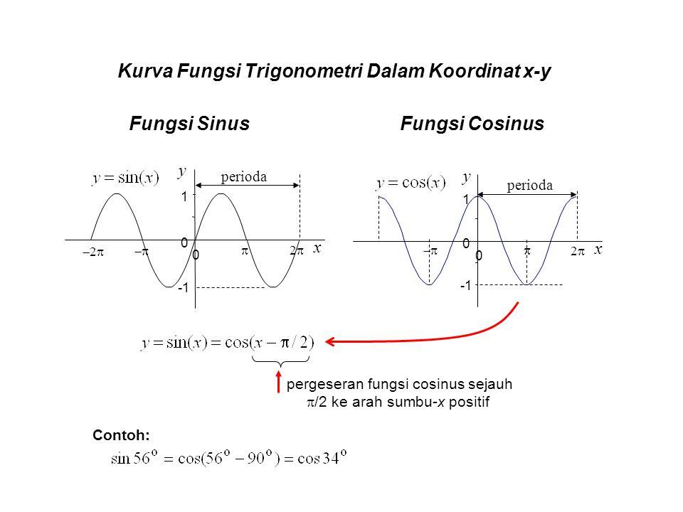 pergeseran fungsi cosinus sejauh /2 ke arah sumbu-x positif
