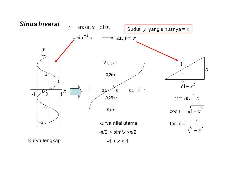 Sinus Inversi y y 1 x y x x Sudut y yang sinusnya = x