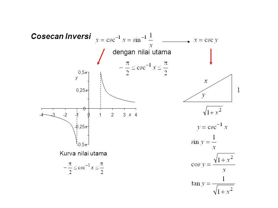Cosecan Inversi dengan nilai utama x 1 y Kurva nilai utama y -0,5