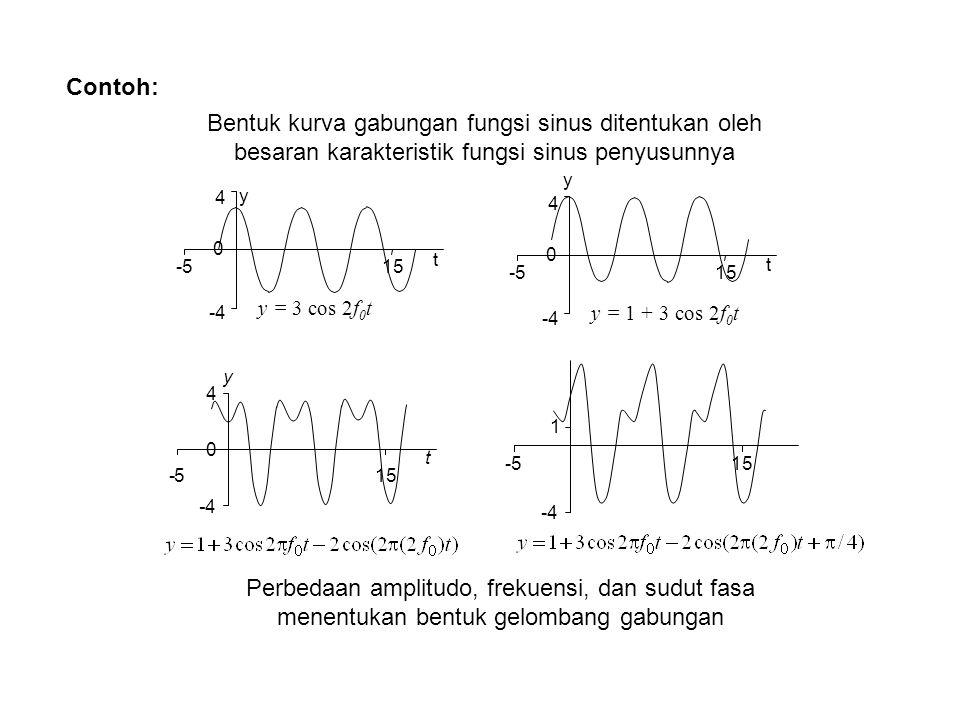 Contoh: Bentuk kurva gabungan fungsi sinus ditentukan oleh besaran karakteristik fungsi sinus penyusunnya.