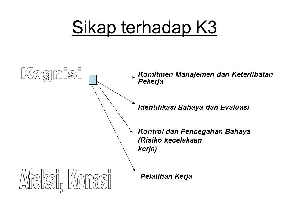 Sikap terhadap K3 Kognisi Afeksi, Konasi