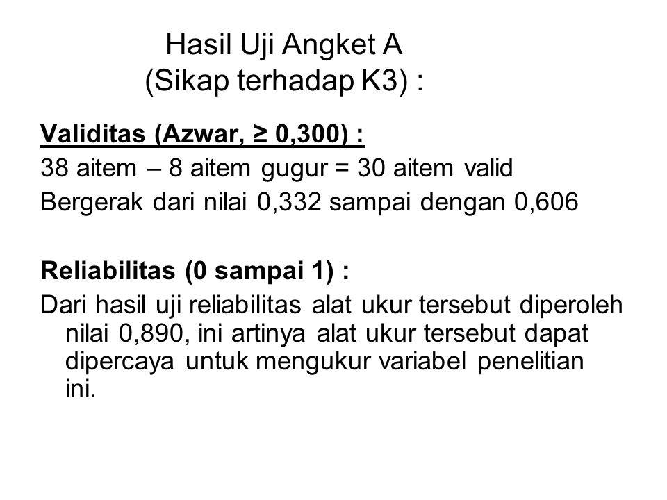 Hasil Uji Angket A (Sikap terhadap K3) :