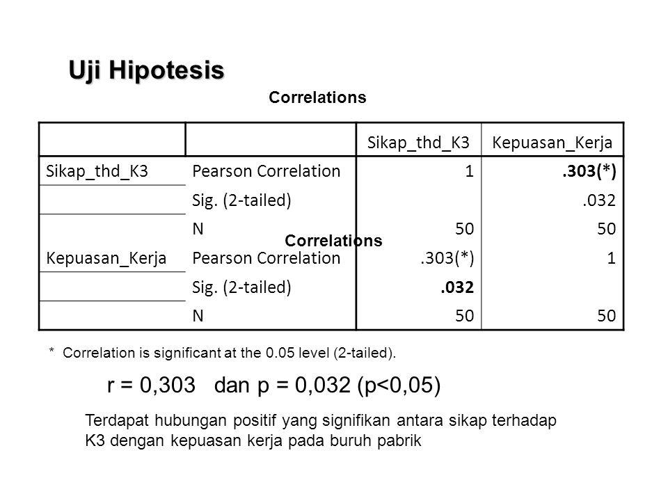 Uji Hipotesis r = 0,303 dan p = 0,032 (p<0,05) Sikap_thd_K3
